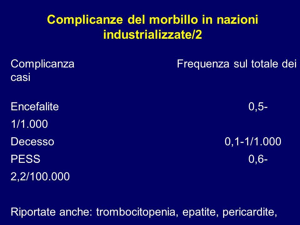 ComplicanzaFrequenza sul totale dei casi Encefalite0,5- 1/1.000 Decesso0,1-1/1.000 PESS0,6- 2,2/100.000 Riportate anche: trombocitopenia, epatite, per
