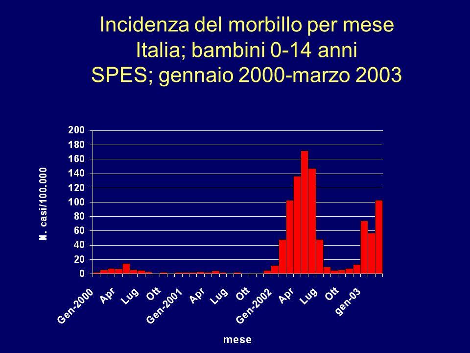 Incidenza del morbillo per mese Italia; bambini 0-14 anni SPES; gennaio 2000-marzo 2003