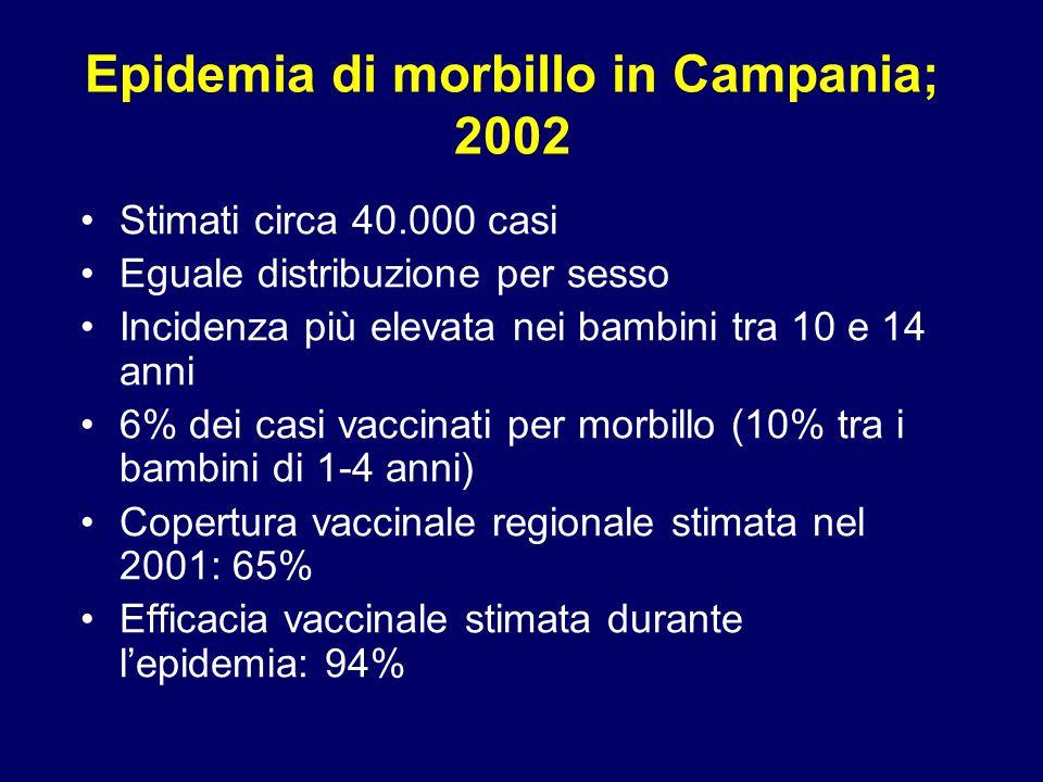 Epidemia di morbillo in Campania; 2002 Stimati circa 40.000 casi Eguale distribuzione per sesso Incidenza più elevata nei bambini tra 10 e 14 anni 6%