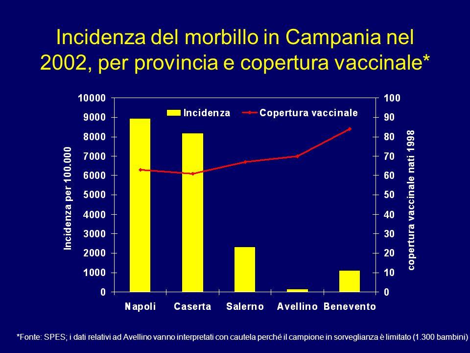 Incidenza del morbillo in Campania nel 2002, per provincia e copertura vaccinale* *Fonte: SPES; i dati relativi ad Avellino vanno interpretati con cau