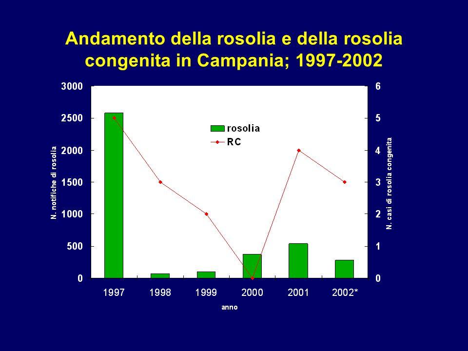 Andamento della rosolia e della rosolia congenita in Campania; 1997-2002