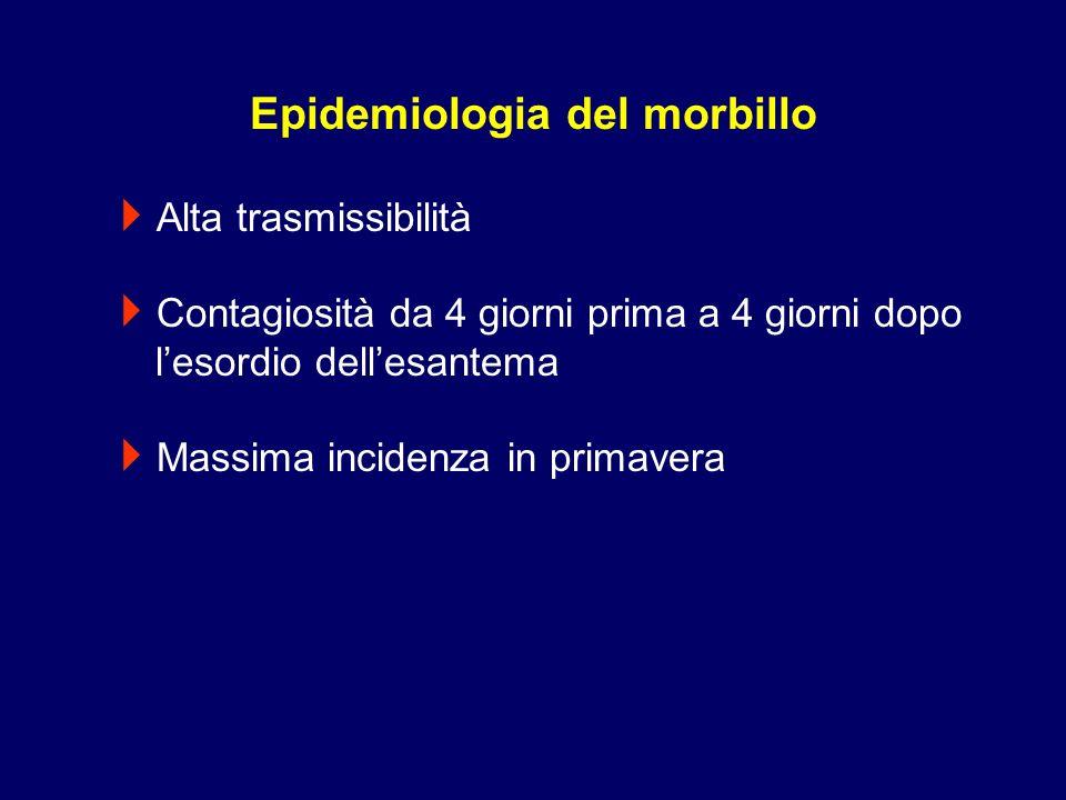 Alta trasmissibilità Contagiosità da 4 giorni prima a 4 giorni dopo lesordio dellesantema Massima incidenza in primavera Epidemiologia del morbillo
