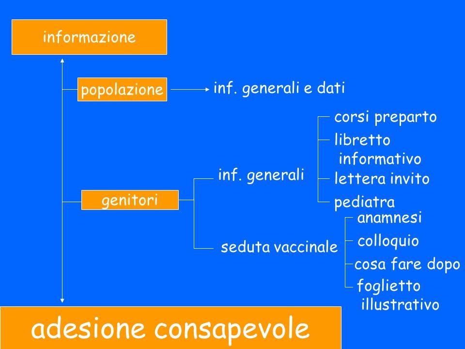 informazione adesione consapevole popolazione genitori inf.