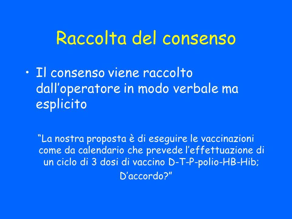 Raccolta del consenso Il consenso viene raccolto dalloperatore in modo verbale ma esplicito La nostra proposta è di eseguire le vaccinazioni come da calendario che prevede leffettuazione di un ciclo di 3 dosi di vaccino D-T-P-polio-HB-Hib; Daccordo?