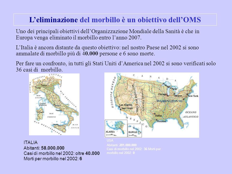 USA Abitanti: 281.000.000 Casi di morbillo nel 2002: 36 Morti per morbillo nel 2002: 0 ITALIA Abitanti: 58.000.000 Casi di morbillo nel 2002: oltre 40