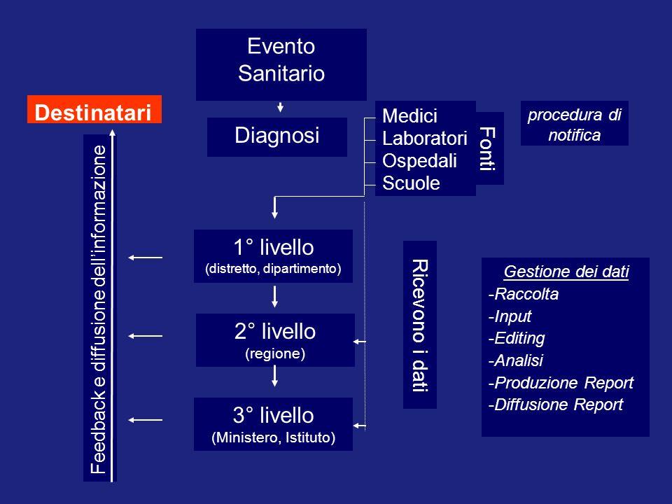procedura di notifica Gestione dei dati -Raccolta -Input -Editing -Analisi -Produzione Report -Diffusione Report Evento Sanitario Diagnosi Fonti Medic