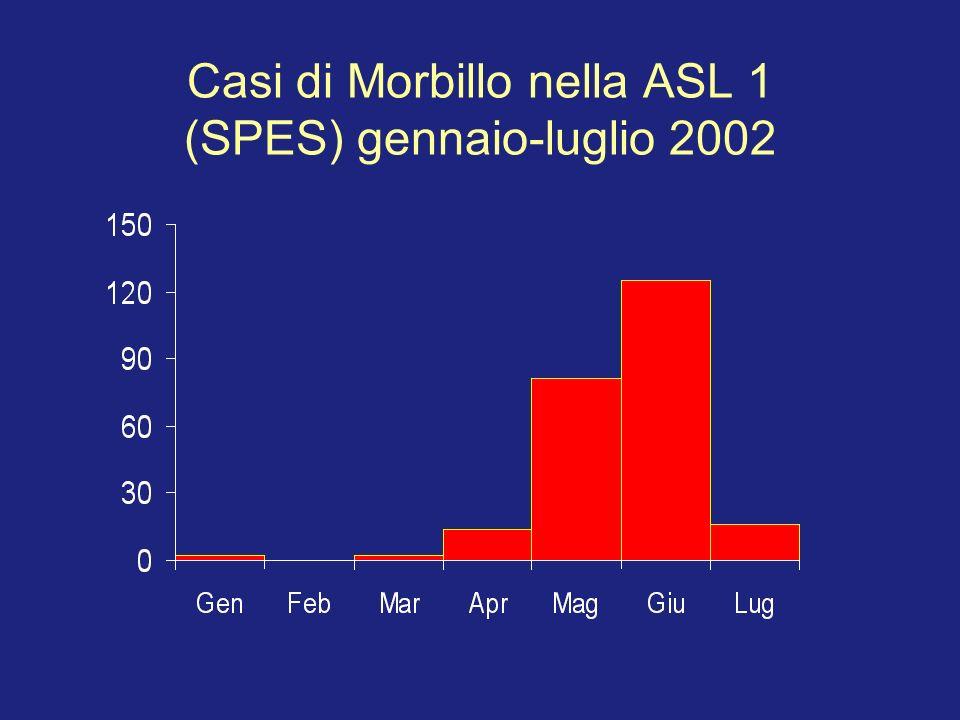 Casi di Morbillo nella ASL 1 (SPES) gennaio-luglio 2002