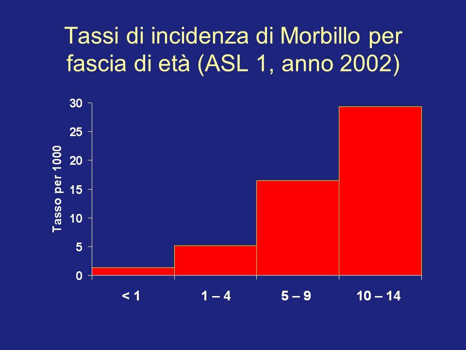 Tassi di incidenza di Morbillo per fascia di età (ASL 1, anno 2002)
