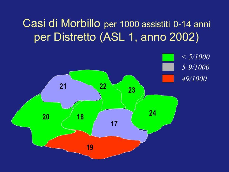 Casi di Morbillo per 1000 assistiti 0-14 anni per Distretto (ASL 1, anno 2002) < 5/1000 5-9/1000 49/1000 17 24 23 2221 2018 19