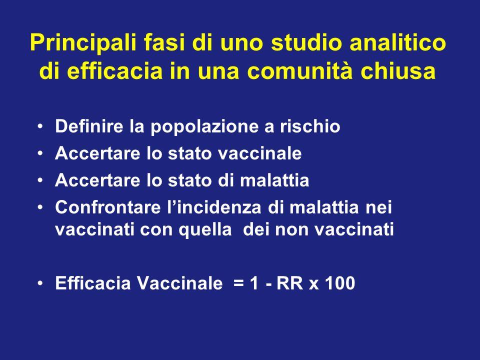 Definire la popolazione a rischio Accertare lo stato vaccinale Accertare lo stato di malattia Confrontare lincidenza di malattia nei vaccinati con quella dei non vaccinati Efficacia Vaccinale = 1 - RR x 100 Principali fasi di uno studio analitico di efficacia in una comunità chiusa