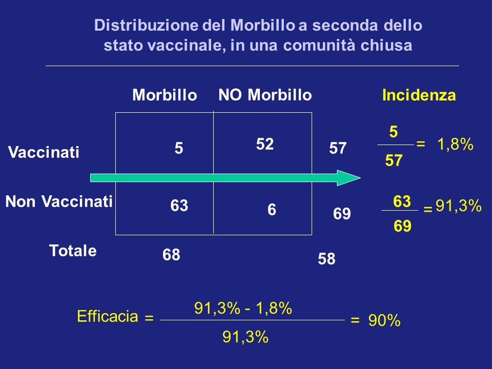 Distribuzione del Morbillo a seconda dello stato vaccinale, in una comunità chiusa Vaccinati Non Vaccinati Totale Morbillo NO Morbillo 5 52 63 6 68 58 57 69 90% Efficacia 91,3% - 1,8% 91,3% = = Incidenza 57 5 69 63 = = 1,8% 91,3%