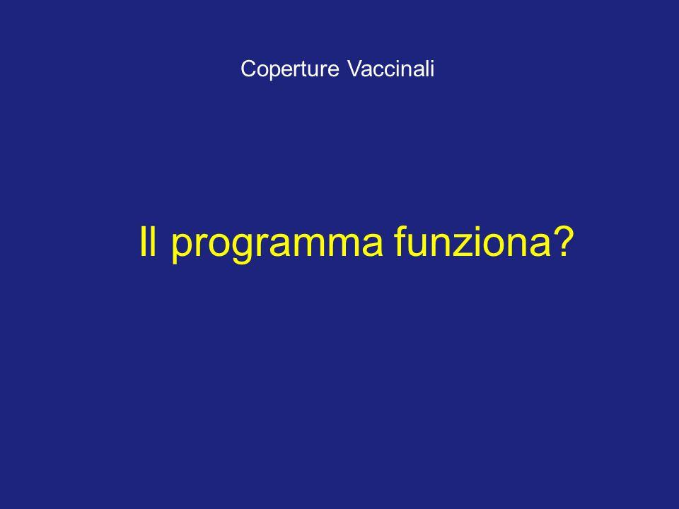 Coperture Vaccinali per il Morbillo, per Coorte di Nascita (ASL 1, Aprile 2002)