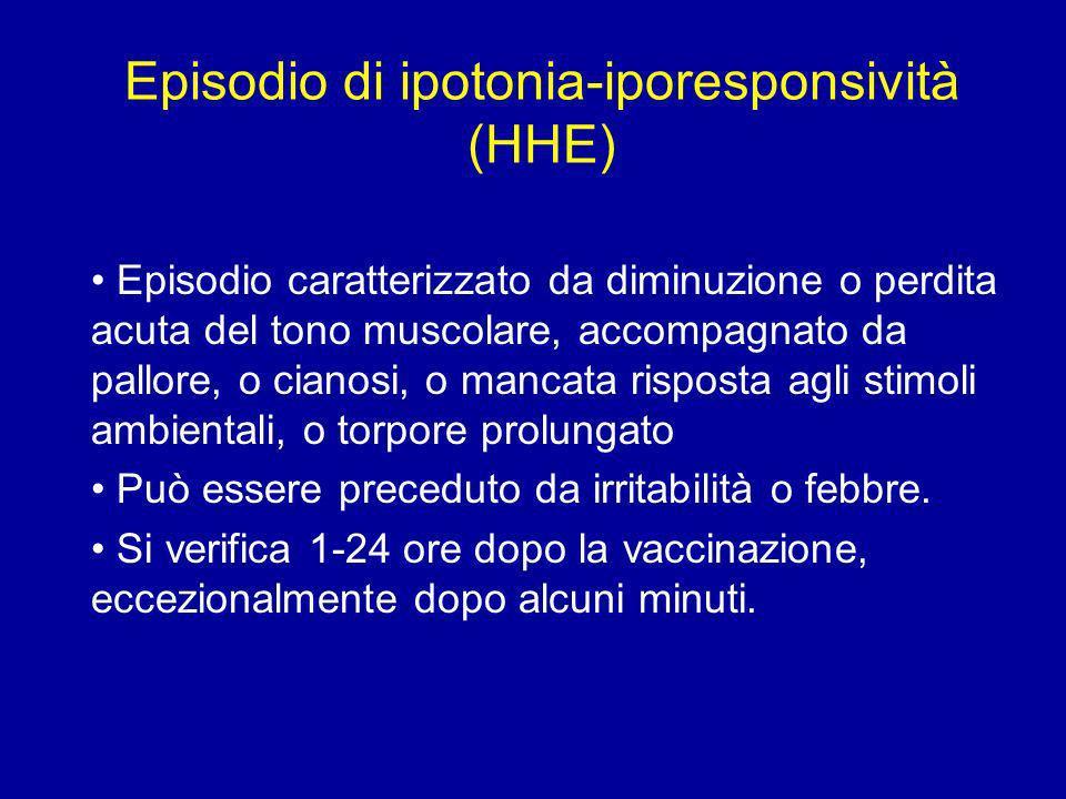 Episodio di ipotonia-iporesponsività (HHE) Episodio caratterizzato da diminuzione o perdita acuta del tono muscolare, accompagnato da pallore, o ciano