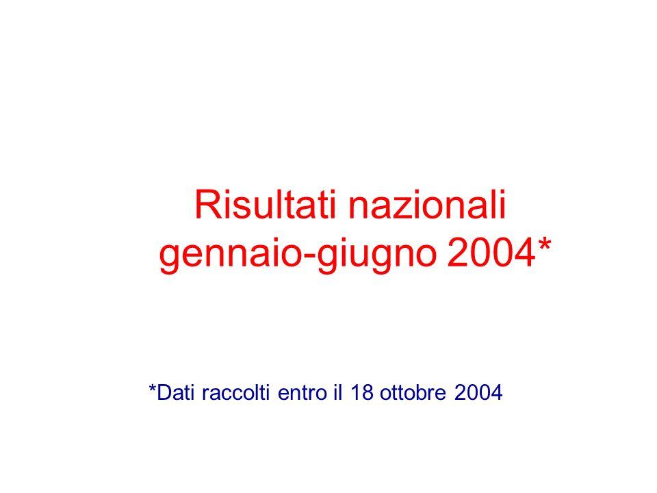 Risultati nazionali gennaio-giugno 2004* *Dati raccolti entro il 18 ottobre 2004
