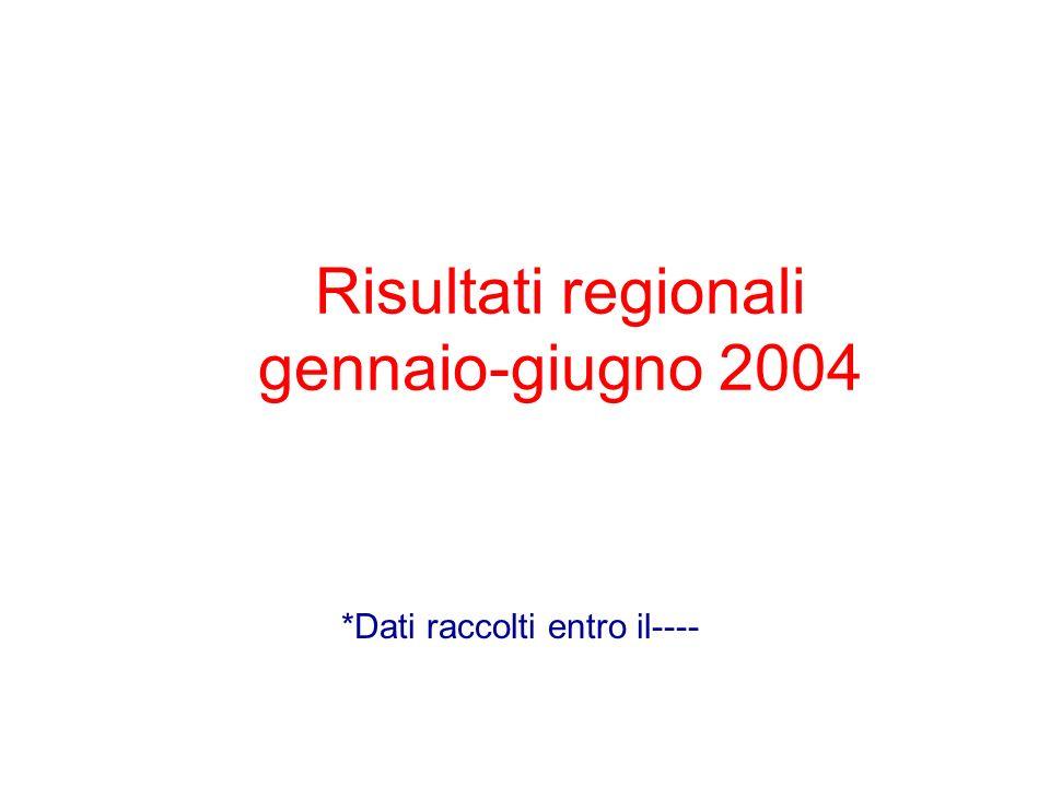 Risultati regionali gennaio-giugno 2004 *Dati raccolti entro il----