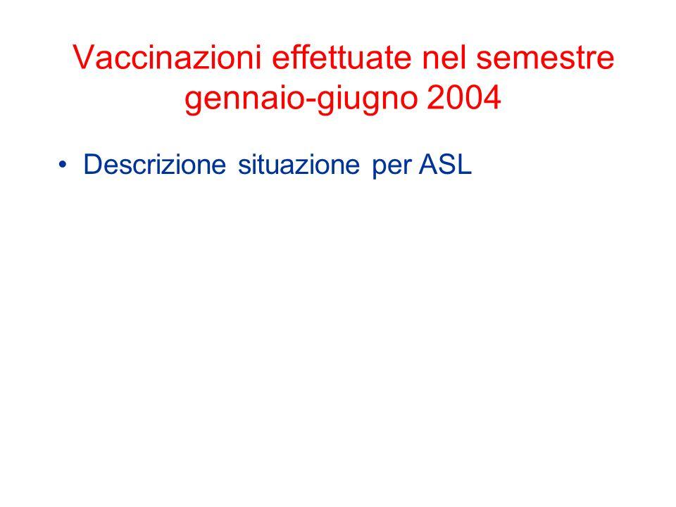 Vaccinazioni effettuate nel semestre gennaio-giugno 2004 Descrizione situazione per ASL