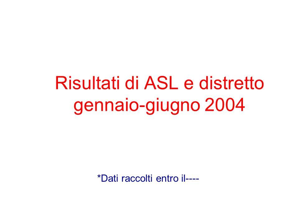 Risultati di ASL e distretto gennaio-giugno 2004 *Dati raccolti entro il----