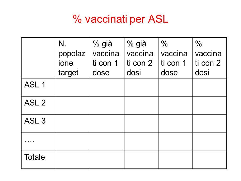 % vaccinati per ASL N.