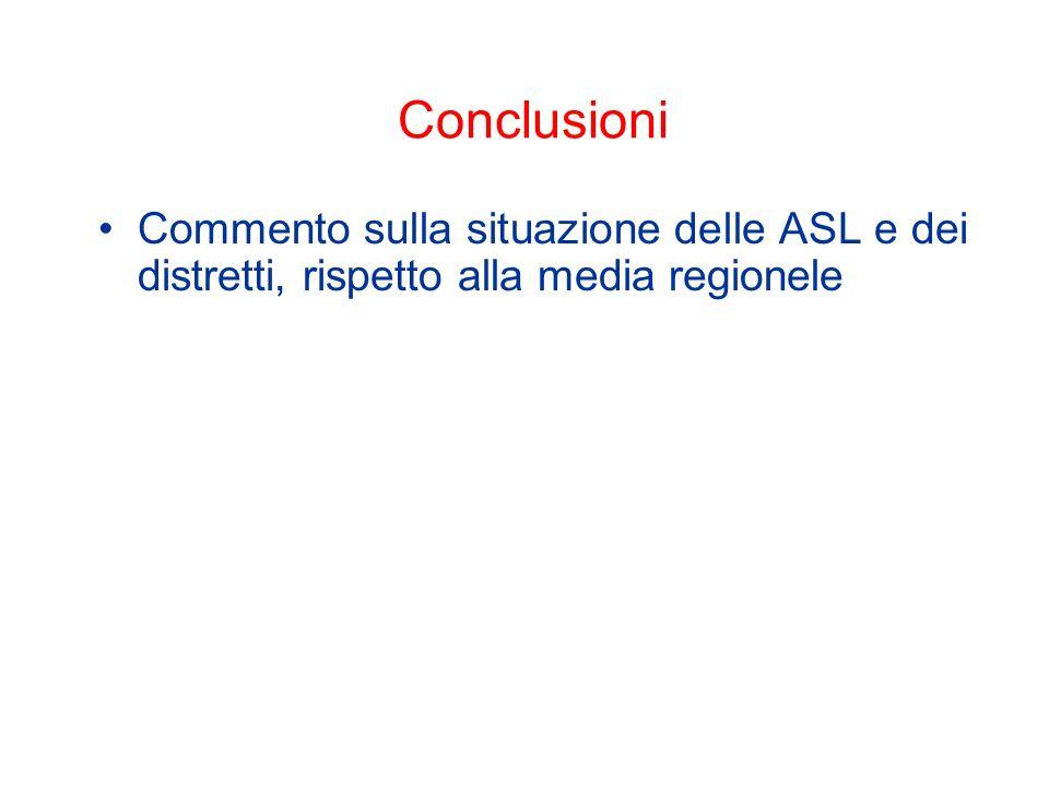 Conclusioni Commento sulla situazione delle ASL e dei distretti, rispetto alla media regionele