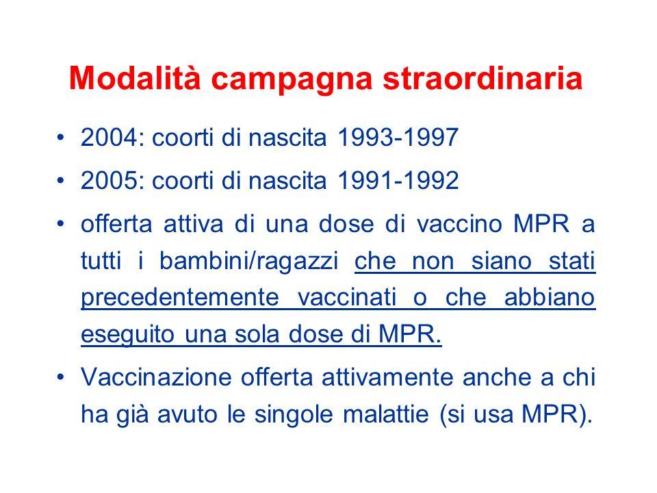 Modalità campagna straordinaria 2004: coorti di nascita 1993-1997 2005: coorti di nascita 1991-1992 offerta attiva di una dose di vaccino MPR a tutti i bambini/ragazzi che non siano stati precedentemente vaccinati o che abbiano eseguito una sola dose di MPR.