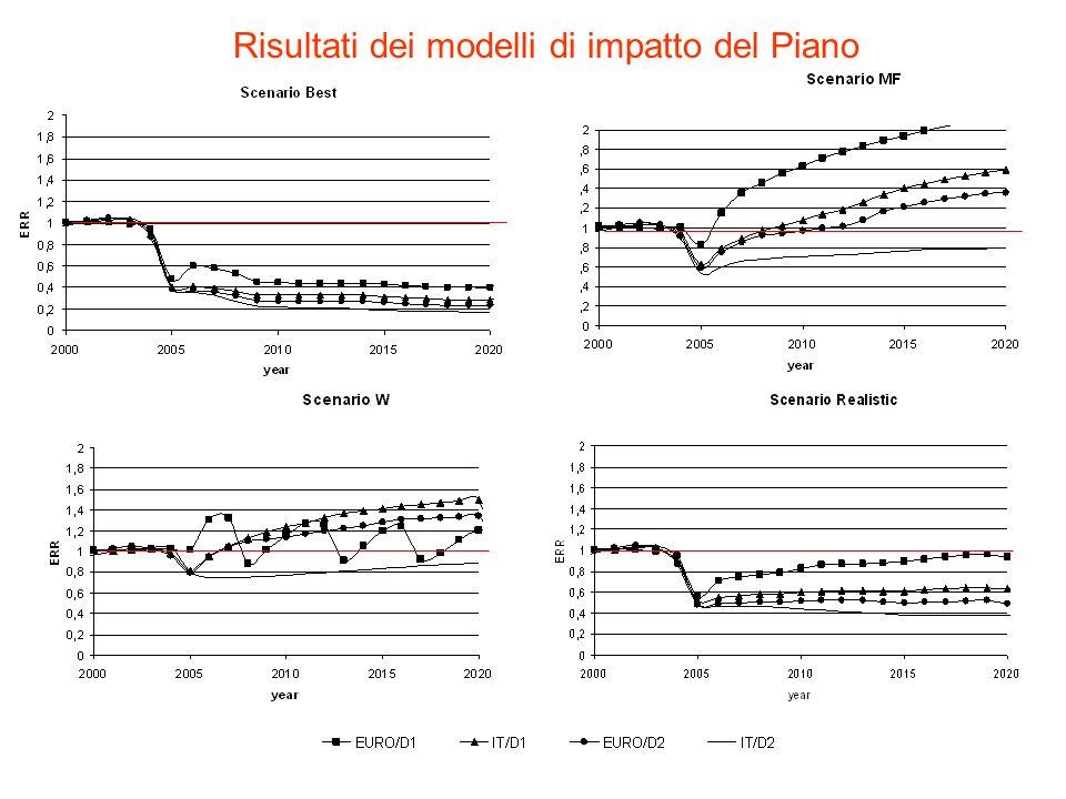 Risultati dei modelli di impatto del Piano