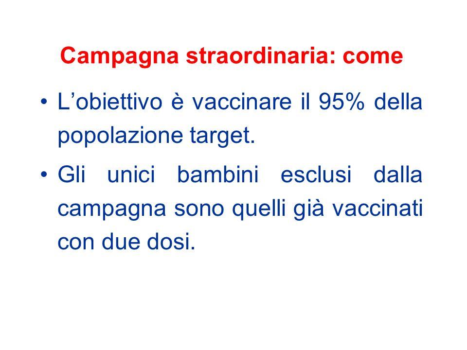 Le tappe della campagna straordinaria Informare i pediatri di libera scelta e i medici di medicina generale Pianificare le attività Invitare attivamente la popolazione target Effettuare le vaccinazioni Valutare lattività svolta