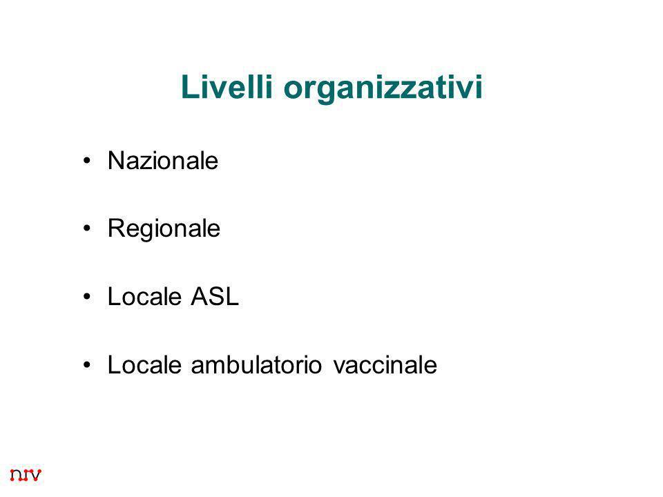 2 Livelli organizzativi Nazionale Regionale Locale ASL Locale ambulatorio vaccinale