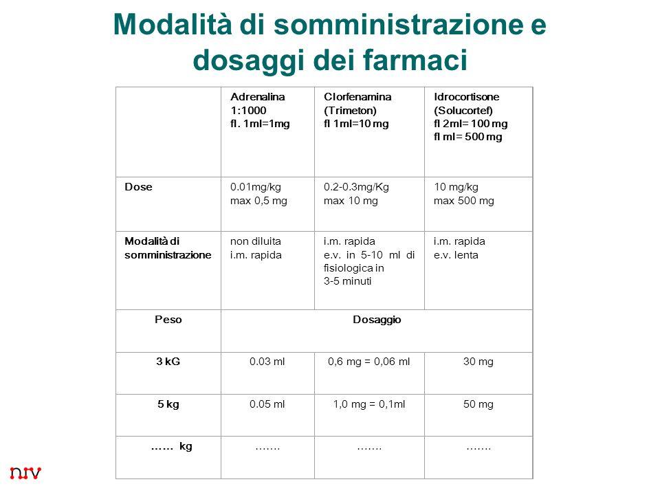 22 Modalità di somministrazione e dosaggi dei farmaci Adrenalina 1:1000 fl. 1ml=1mg Clorfenamina (Trimeton) fl 1ml=10 mg Idrocortisone (Solucortef) fl
