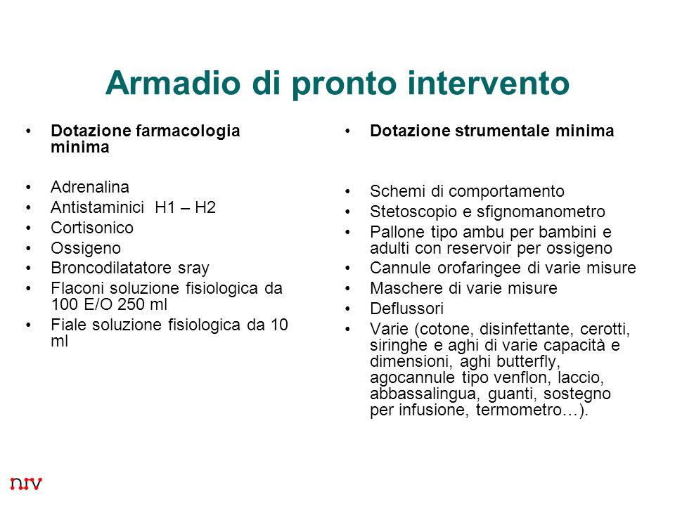 24 Armadio di pronto intervento Dotazione farmacologia minima Adrenalina Antistaminici H1 – H2 Cortisonico Ossigeno Broncodilatatore sray Flaconi solu