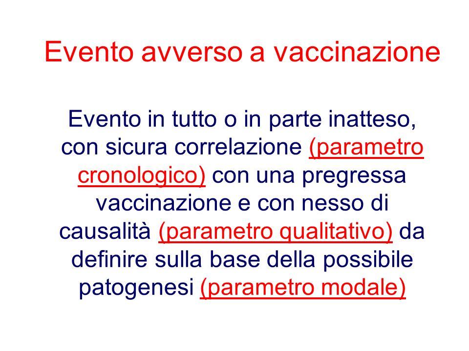 Evento avverso a vaccinazione Evento in tutto o in parte inatteso, con sicura correlazione (parametro cronologico) con una pregressa vaccinazione e co