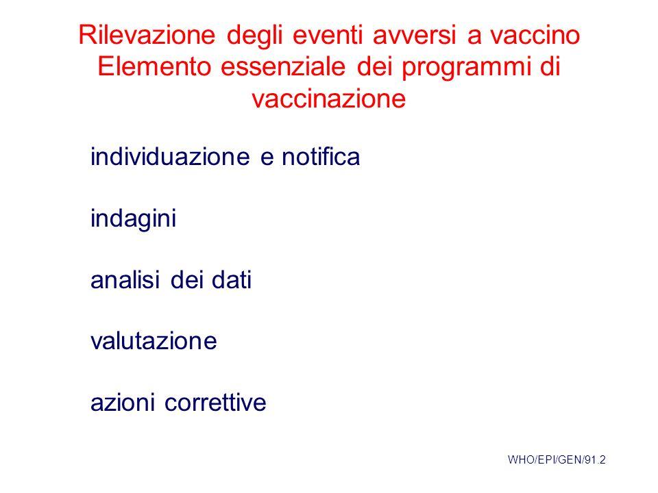 Rilevazione degli eventi avversi a vaccino Elemento essenziale dei programmi di vaccinazione WHO/EPI/GEN/91.2 individuazione e notifica indagini analisi dei dati valutazione azioni correttive