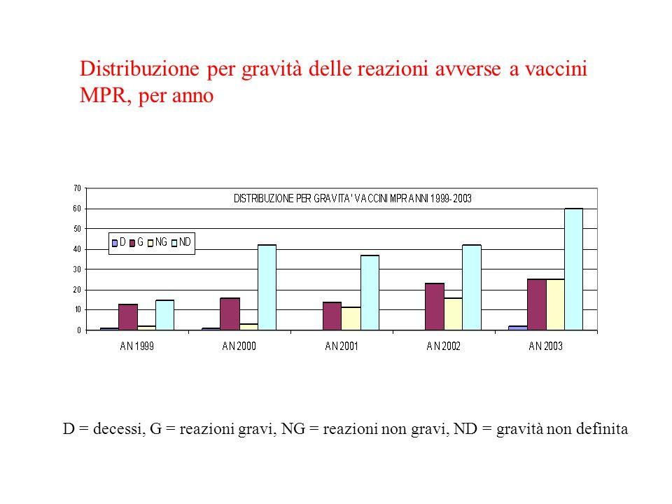 Distribuzione per gravità delle reazioni avverse a vaccini MPR, per anno D = decessi, G = reazioni gravi, NG = reazioni non gravi, ND = gravità non definita