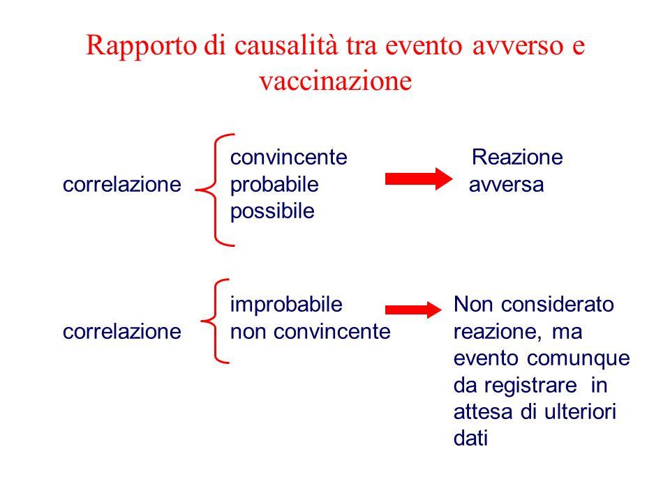 Rapporto di causalità tra evento avverso e vaccinazione convincente Reazione correlazione probabile avversa possibile improbabileNon considerato corre