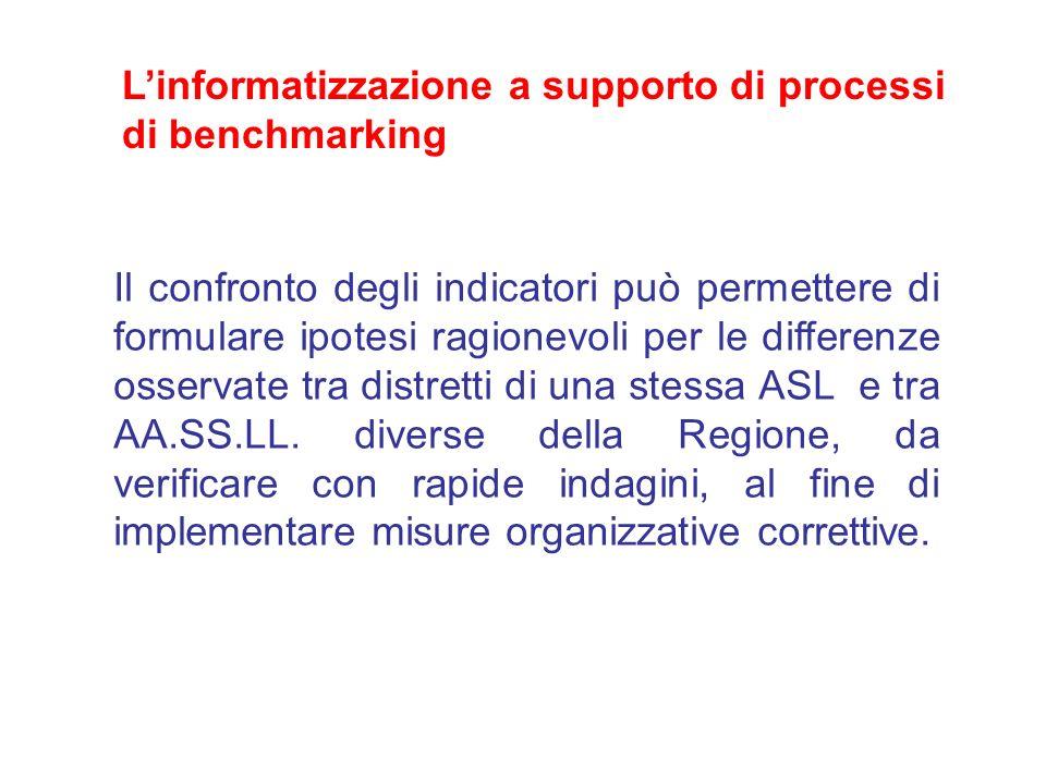 Il confronto degli indicatori può permettere di formulare ipotesi ragionevoli per le differenze osservate tra distretti di una stessa ASL e tra AA.SS.LL.
