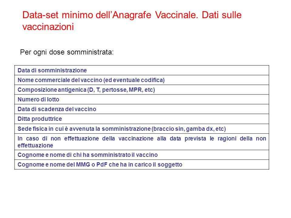 Data di somministrazione Nome commerciale del vaccino (ed eventuale codifica) Composizione antigenica (D, T, pertosse, MPR, etc) Numero di lotto Data di scadenza del vaccino Ditta produttrice Sede fisica in cui è avvenuta la somministrazione (braccio sin, gamba dx, etc) In caso di non effettuazione della vaccinazione alla data prevista le ragioni della non effettuazione Cognome e nome di chi ha somministrato il vaccino Cognome e nome del MMG o PdF che ha in carico il soggetto Data-set minimo dellAnagrafe Vaccinale.