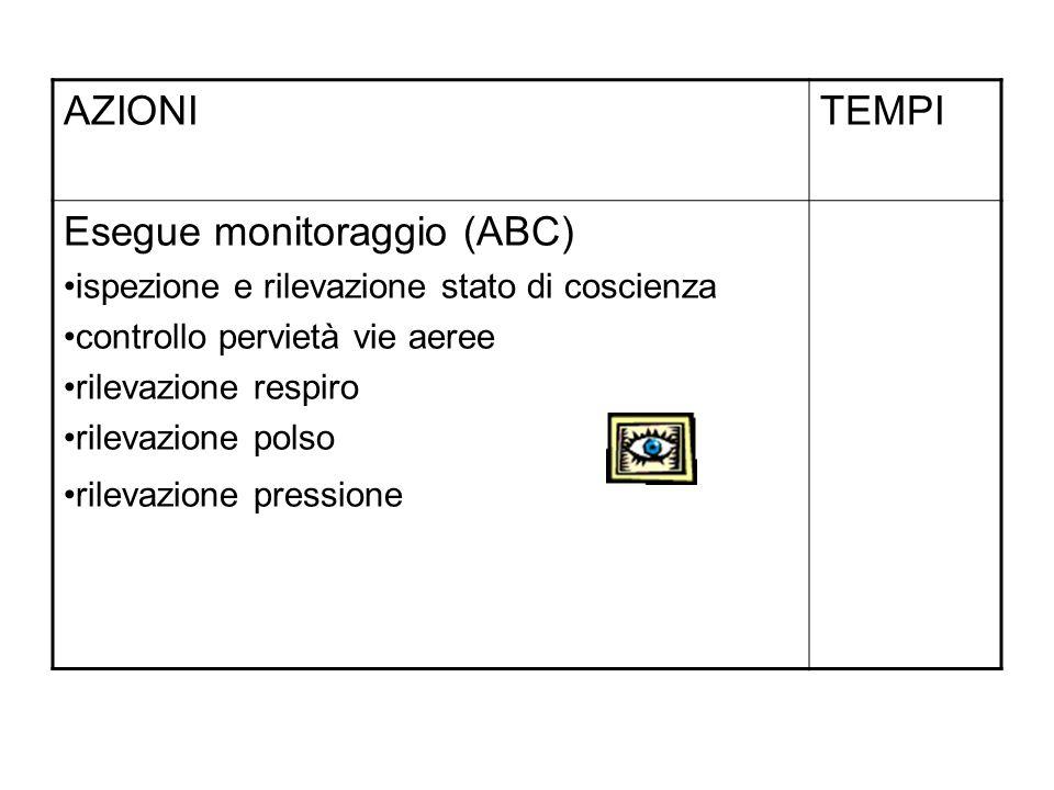 AZIONITEMPI Esegue monitoraggio (ABC) ispezione e rilevazione stato di coscienza controllo pervietà vie aeree rilevazione respiro rilevazione polso rilevazione pressione