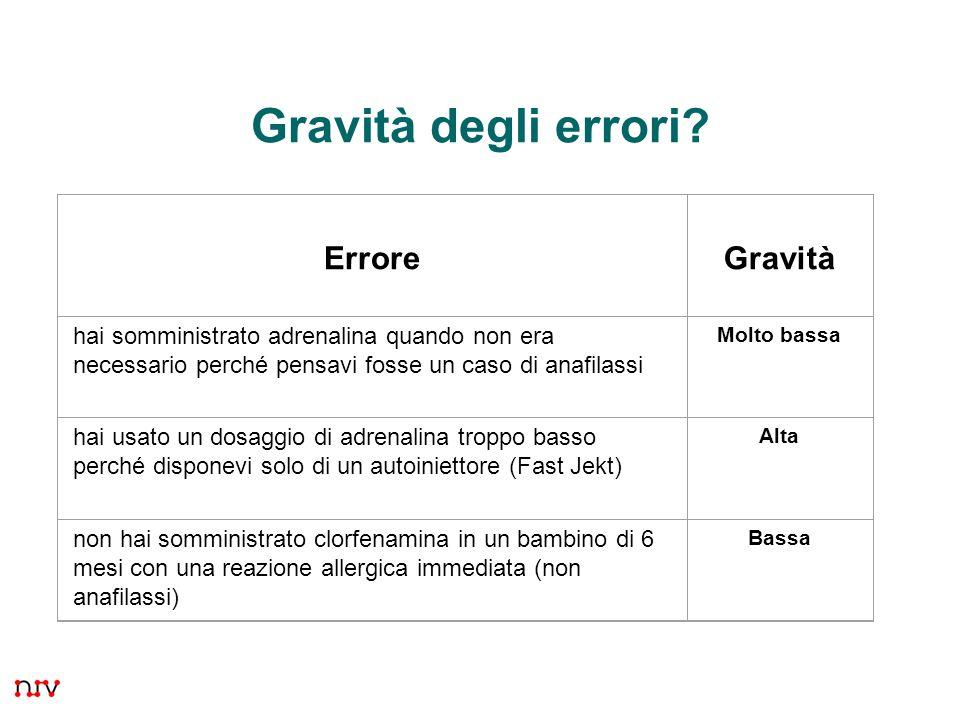 4 Gravità degli errori.