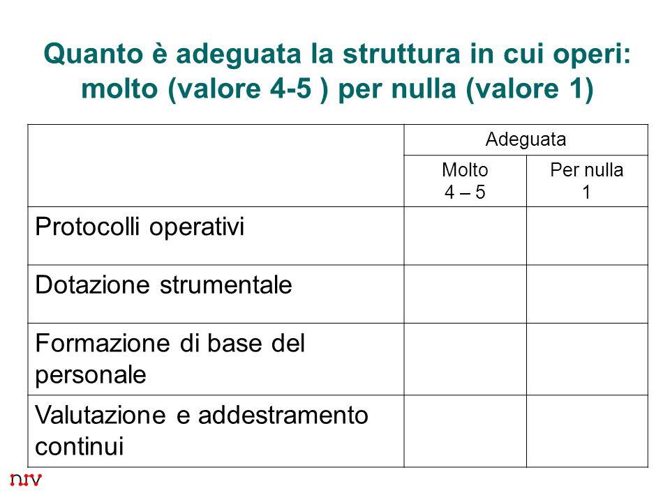 6 Quanto è adeguata la struttura in cui operi: molto (valore 4-5 ) per nulla (valore 1) Adeguata Molto 4 – 5 Per nulla 1 Protocolli operativi Dotazione strumentale Formazione di base del personale Valutazione e addestramento continui