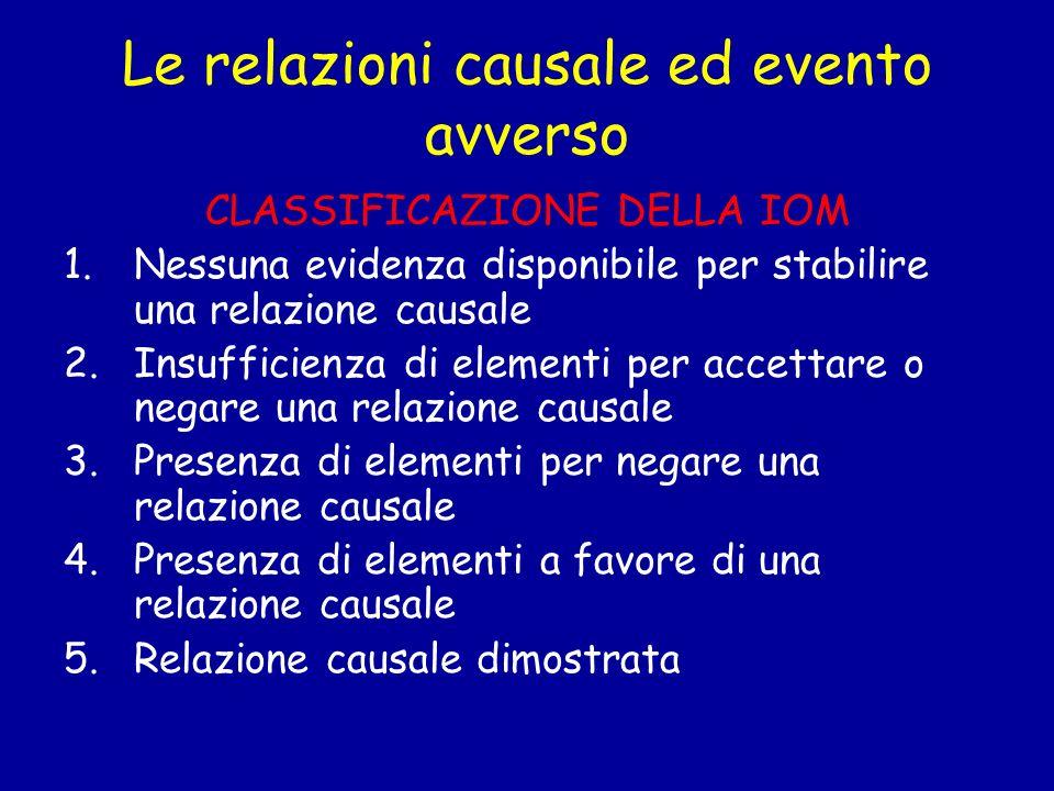 Le relazioni causale ed evento avverso CLASSIFICAZIONE DELLA IOM 1.Nessuna evidenza disponibile per stabilire una relazione causale 2.Insufficienza di
