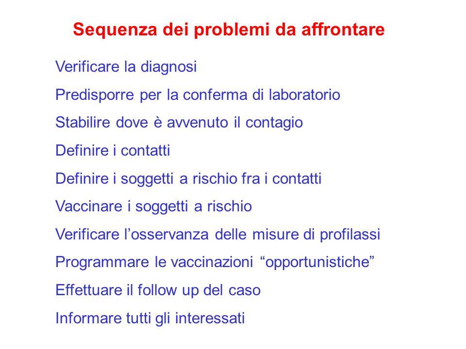 Sequenza dei problemi da affrontare Verificare la diagnosi Predisporre per la conferma di laboratorio Stabilire dove è avvenuto il contagio Definire i