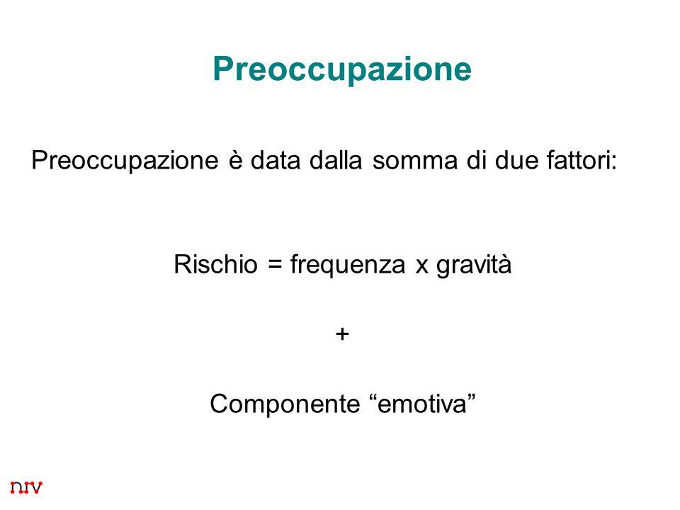 5 Preoccupazione è data dalla somma di due fattori: Rischio = frequenza x gravità + Componente emotiva Preoccupazione