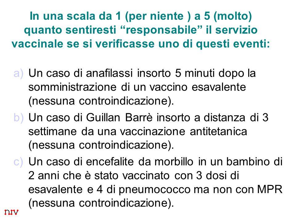 8 a)Un caso di anafilassi insorto 5 minuti dopo la somministrazione di un vaccino esavalente (nessuna controindicazione).