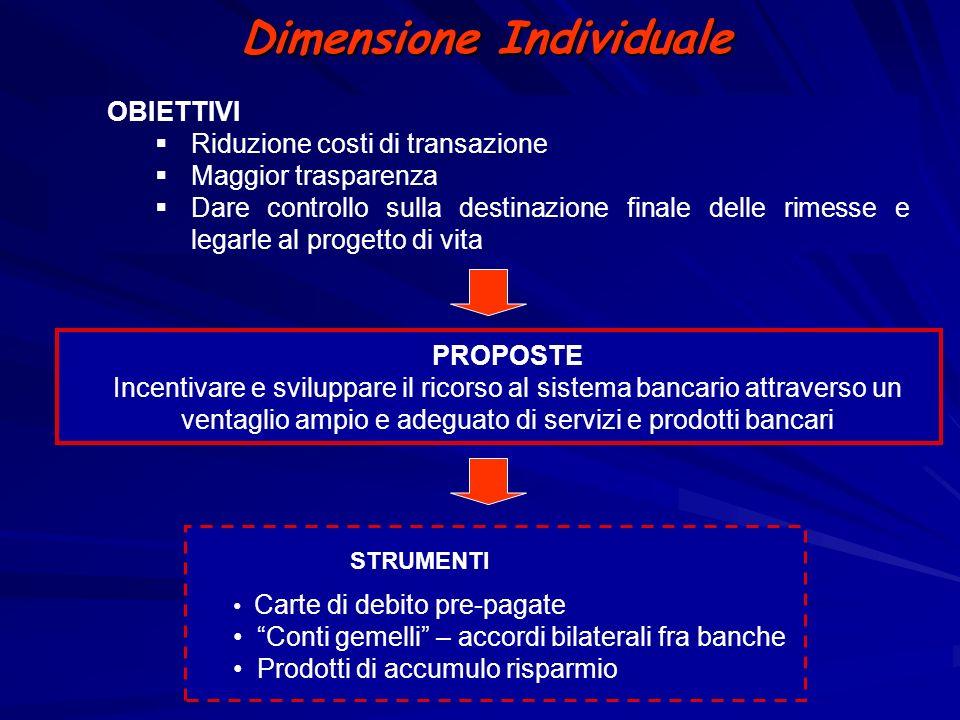 Dimensione Individuale OBIETTIVI Riduzione costi di transazione Maggior trasparenza Dare controllo sulla destinazione finale delle rimesse e legarle a