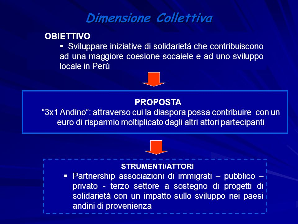 Dimensione Collettiva OBIETTIVO Sviluppare iniziative di solidarietà che contribuiscono ad una maggiore coesione socaiele e ad uno sviluppo locale in