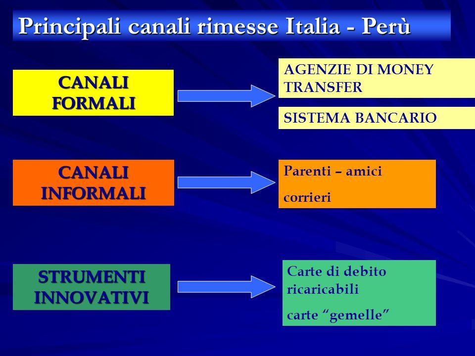 Principali canali rimesse Italia - Perù CANALI FORMALI STRUMENTI INNOVATIVI CANALI INFORMALI AGENZIE DI MONEY TRANSFER SISTEMA BANCARIO Carte di debit