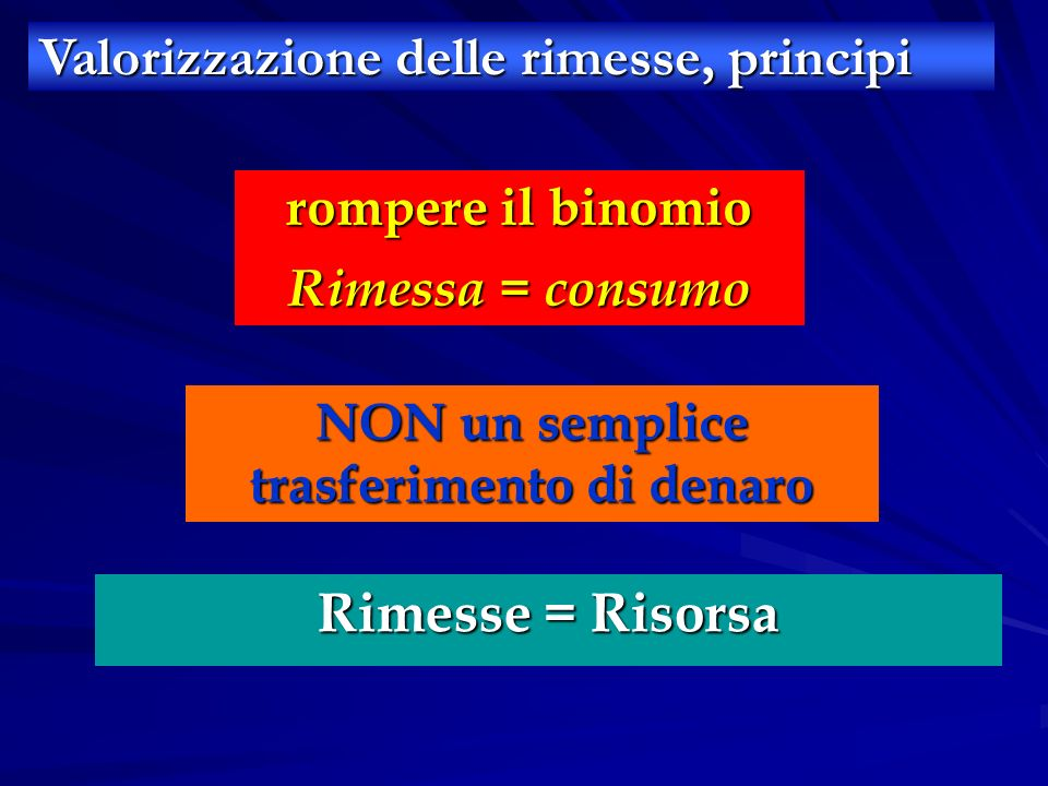 Valorizzazione delle rimesse, principi rompere il binomio Rimessa = consumo NON un semplice trasferimento di denaro Rimesse = Risorsa
