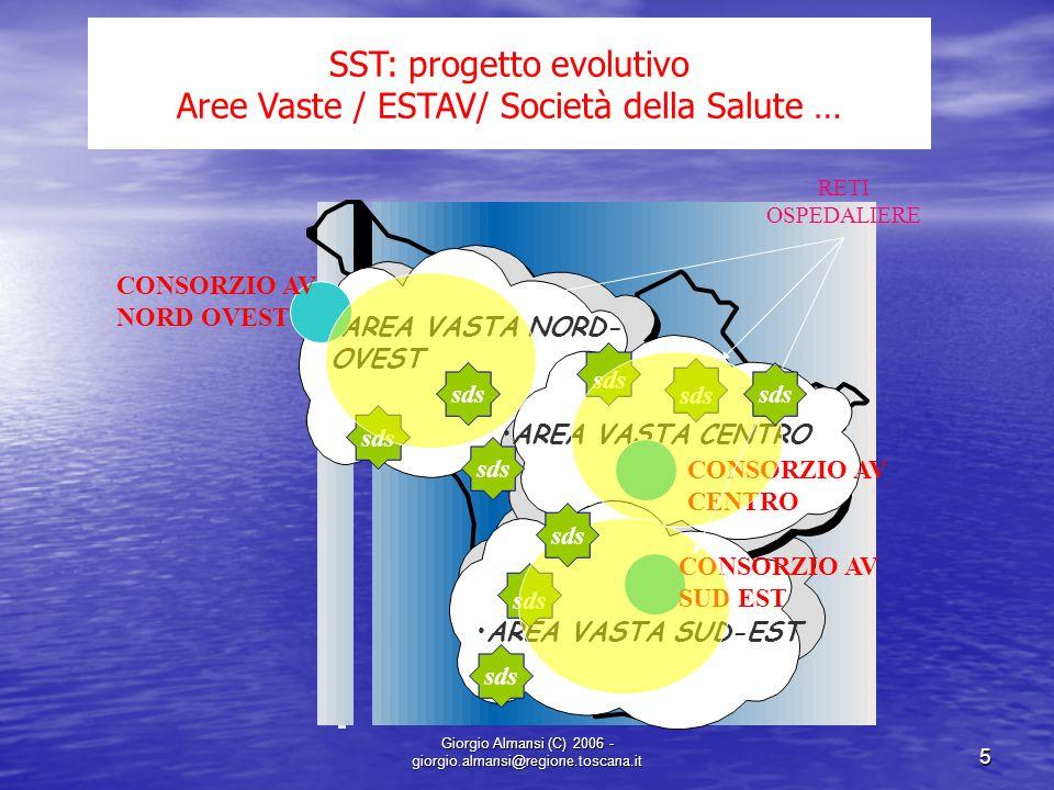 Giorgio Almansi (C) 2006 - giorgio.almansi@regione.toscana.it 5 AREA VASTA NORD- OVEST AREA VASTA SUD- EST sds AREA VASTA CENTRO SST: progetto evoluti