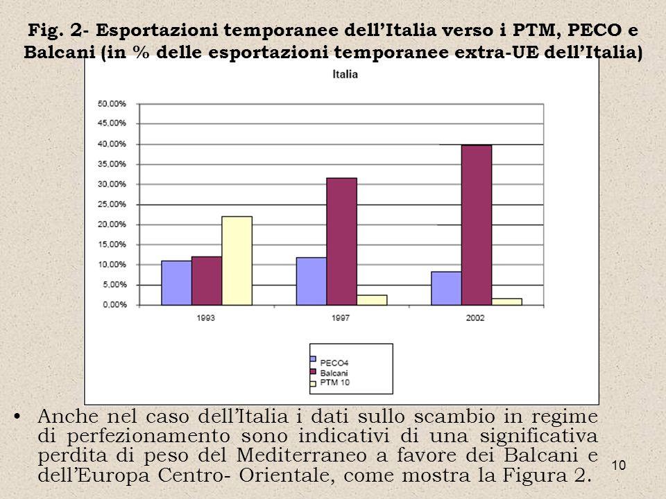 10 Anche nel caso dellItalia i dati sullo scambio in regime di perfezionamento sono indicativi di una significativa perdita di peso del Mediterraneo a