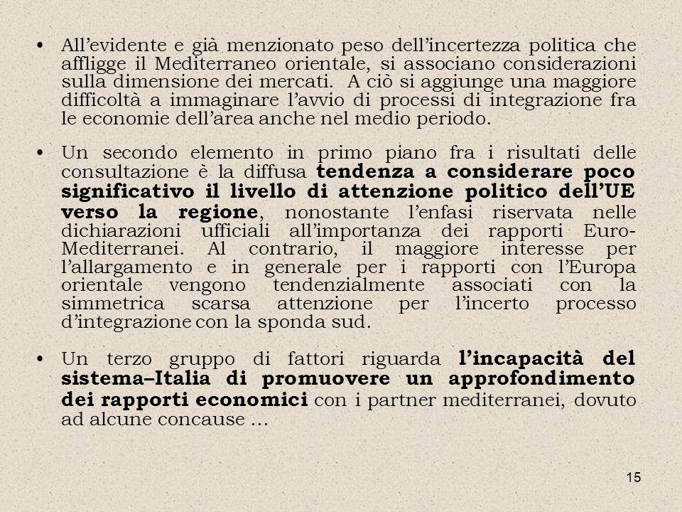 15 Allevidente e già menzionato peso dellincertezza politica che affligge il Mediterraneo orientale, si associano considerazioni sulla dimensione dei
