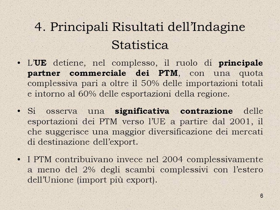 6 4. Principali Risultati dellIndagine Statistica L UE detiene, nel complesso, il ruolo di principale partner commerciale dei PTM, con una quota compl